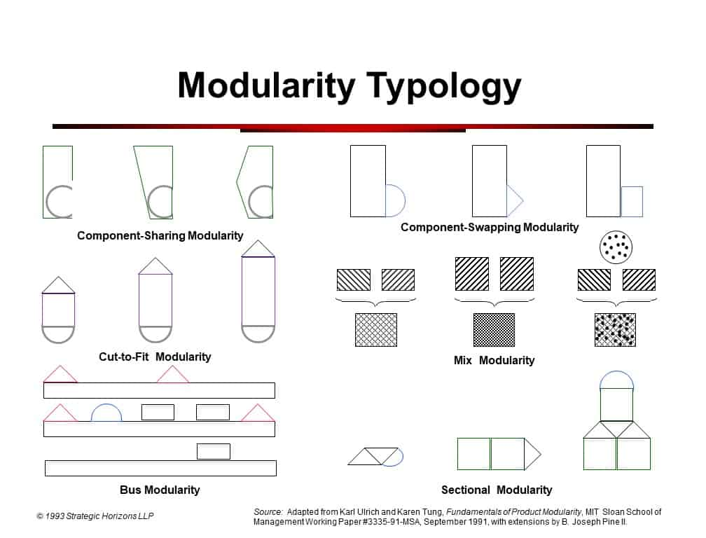 Original Modularity Typology Diagram