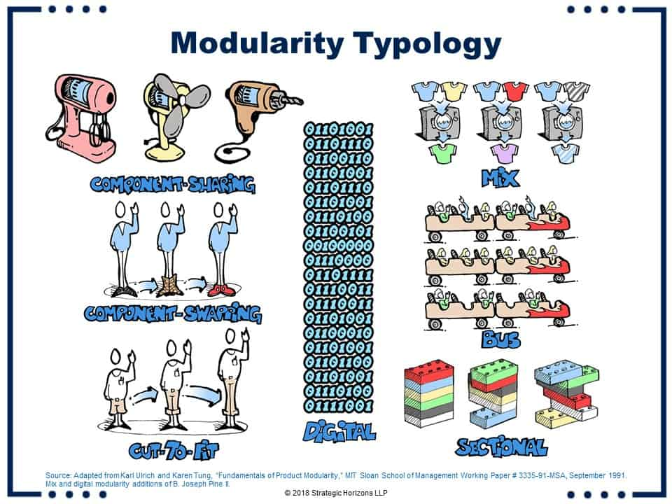 Modularity Typology